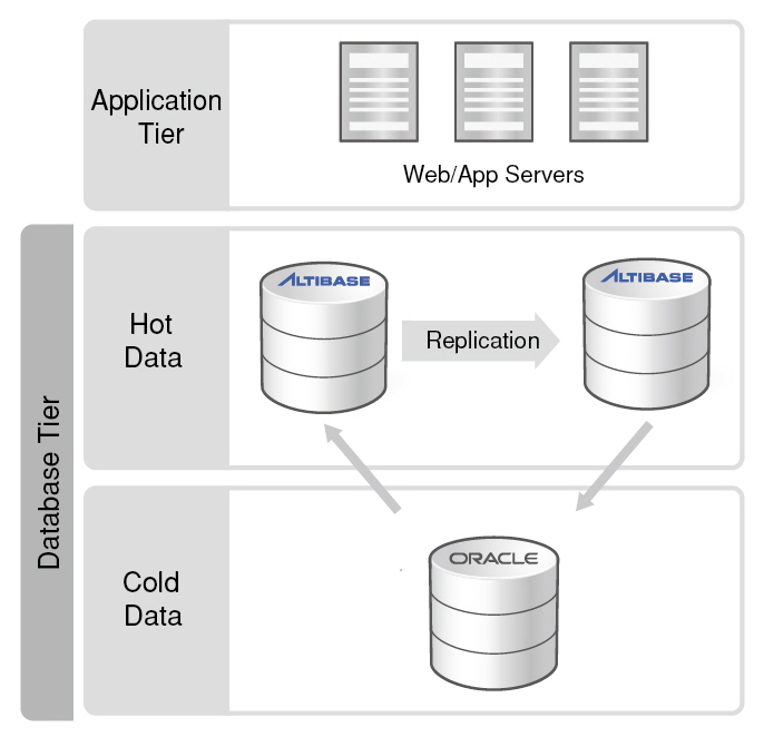 1_Can Altibase interoperate with Oracle's on-disk-1-1