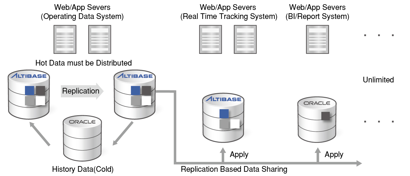 1_Can Altibase interoperate with Oracle's on-disk-2