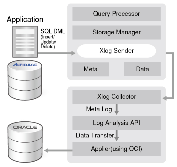 1_Can Altibase interoperate with Oracle's on-disk-3