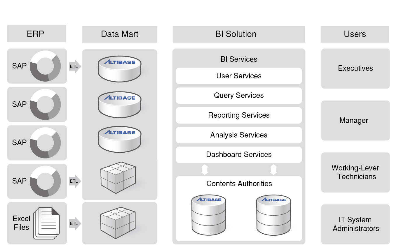 2_Does Altibase support business intelligence (BI) solutions-01