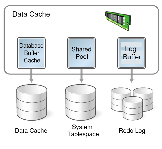 4_How does Altibase In-Memory database compare to Oracle's database buffer cache-1-2