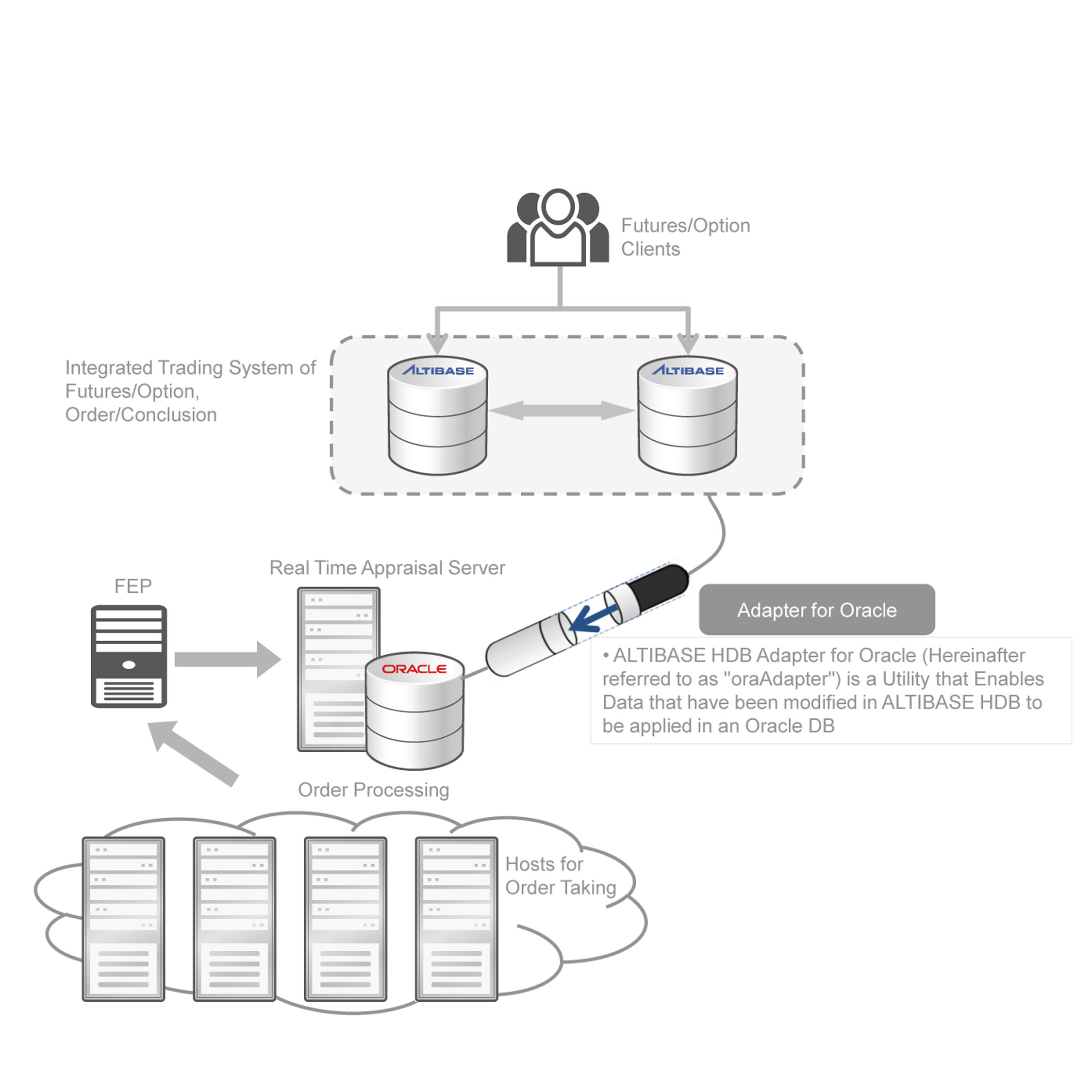 Online Trading System